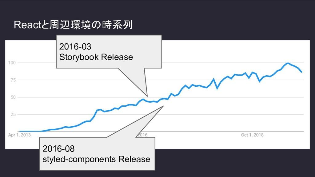 Reactと周辺環境の時系列 2016-03 Storybook Release 2016-0...