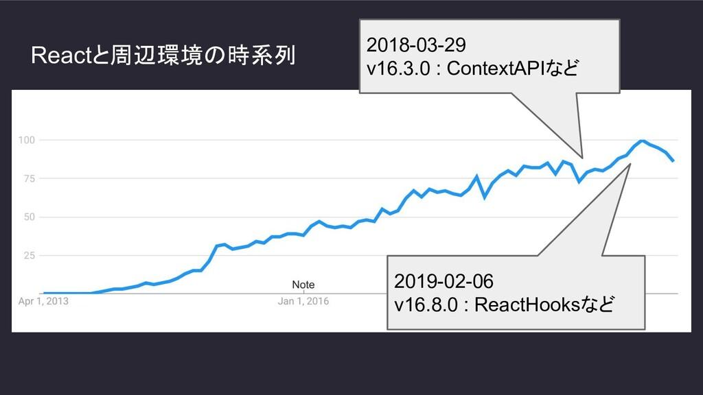Reactと周辺環境の時系列 2018-03-29 v16.3.0 : ContextAPIな...