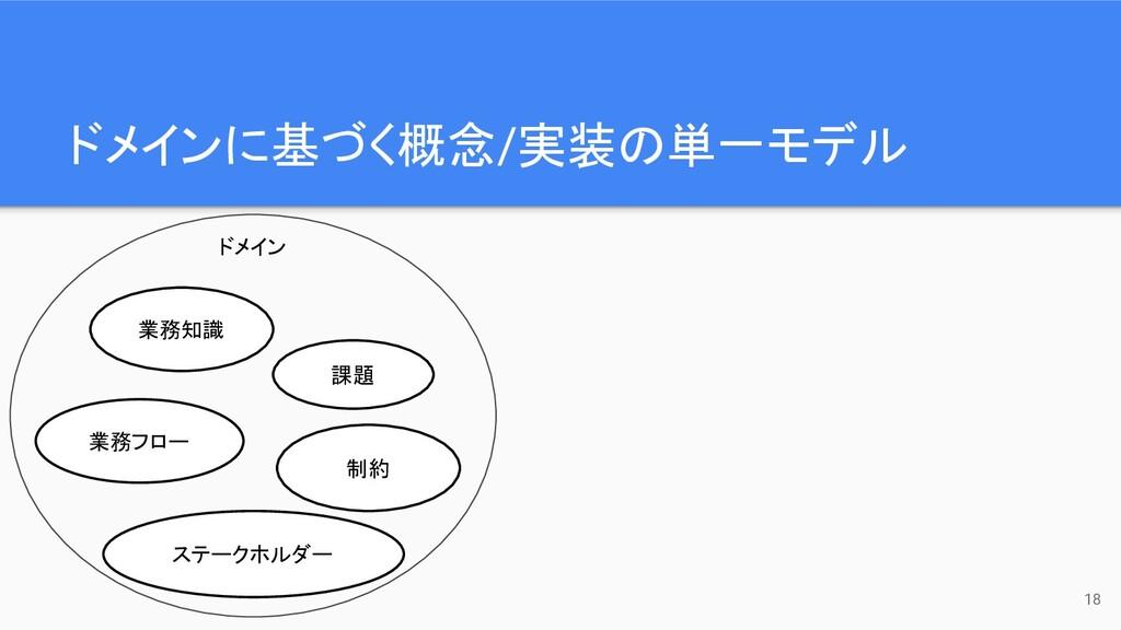 ドメインに基づく概念/実装の単一モデル 18 業務知識 業務フロー ステークホルダー 課題 制...