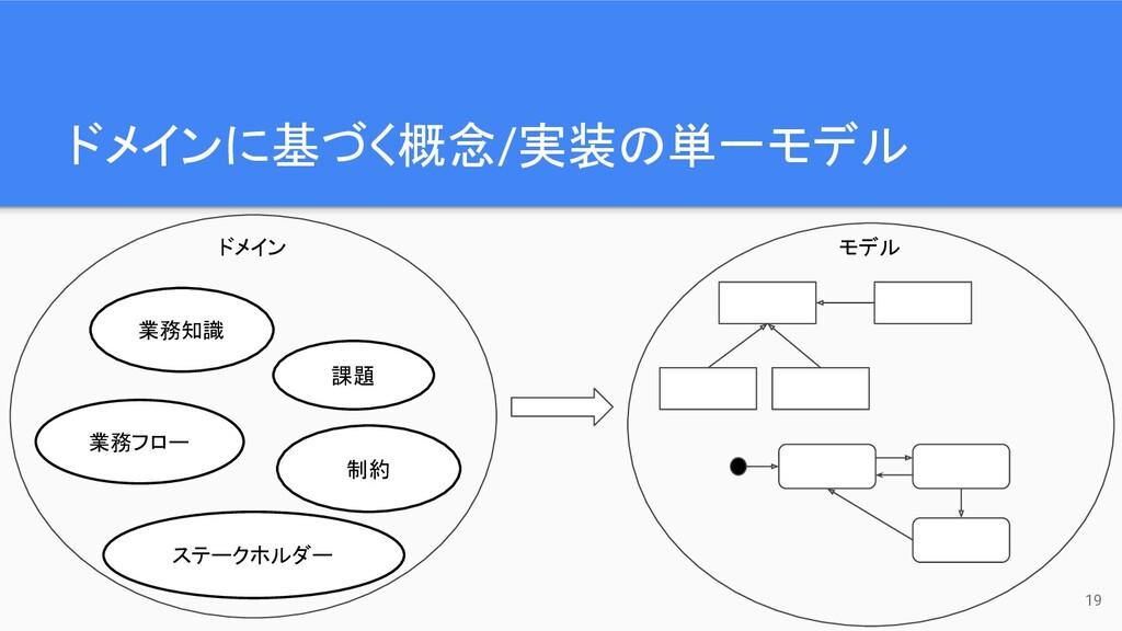 ドメインに基づく概念/実装の単一モデル 19 業務知識 業務フロー ステークホルダー 課題 制...