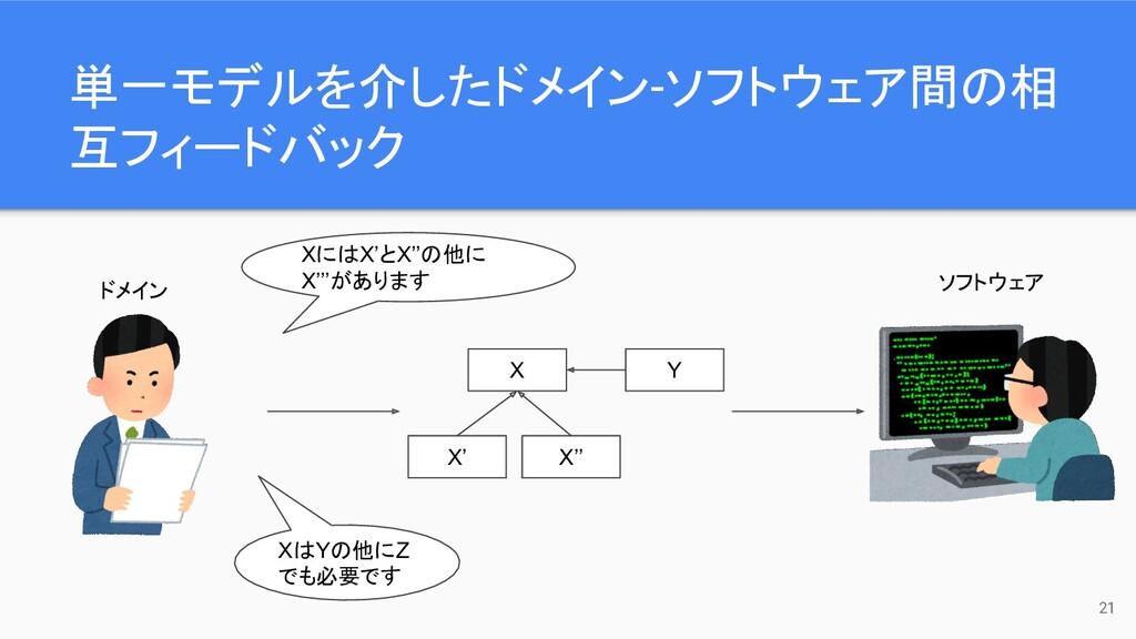 単一モデルを介したドメイン-ソフトウェア間の相 互フィードバック 21 ドメイン ソフトウェア...