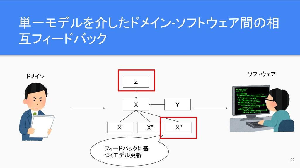 単一モデルを介したドメイン-ソフトウェア間の相 互フィードバック 22 ドメイン ソフトウェア...