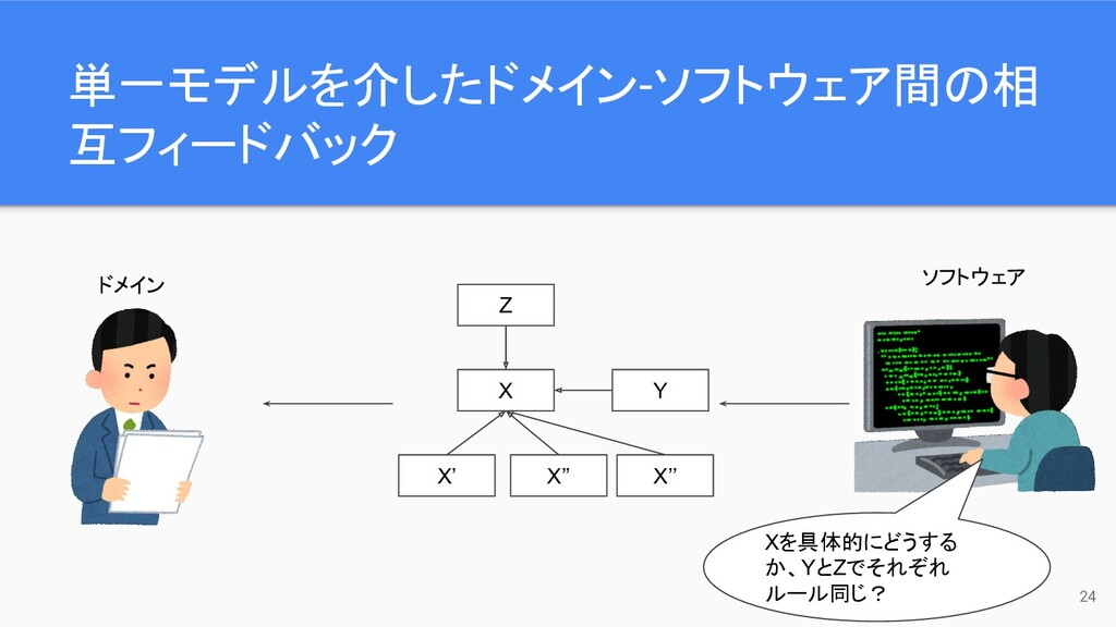 単一モデルを介したドメイン-ソフトウェア間の相 互フィードバック 24 ドメイン ソフトウェア...