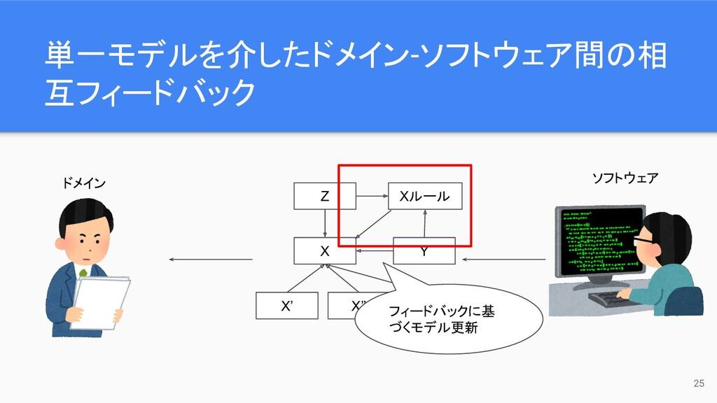 単一モデルを介したドメイン-ソフトウェア間の相 互フィードバック 25 ドメイン ソフトウェア...