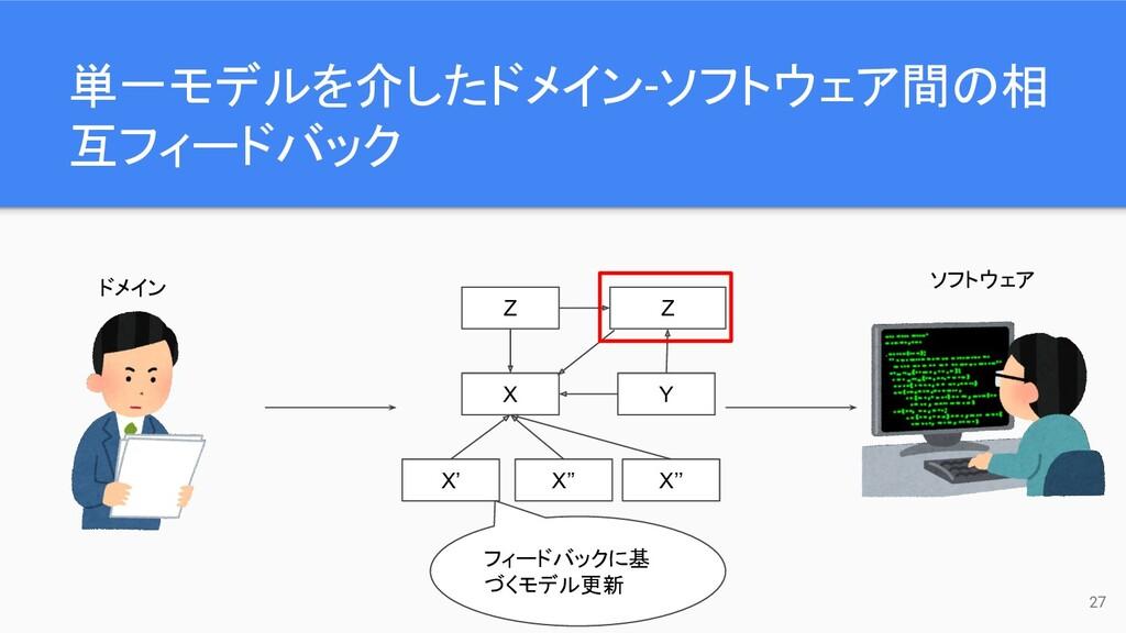 単一モデルを介したドメイン-ソフトウェア間の相 互フィードバック 27 ドメイン ソフトウェア...