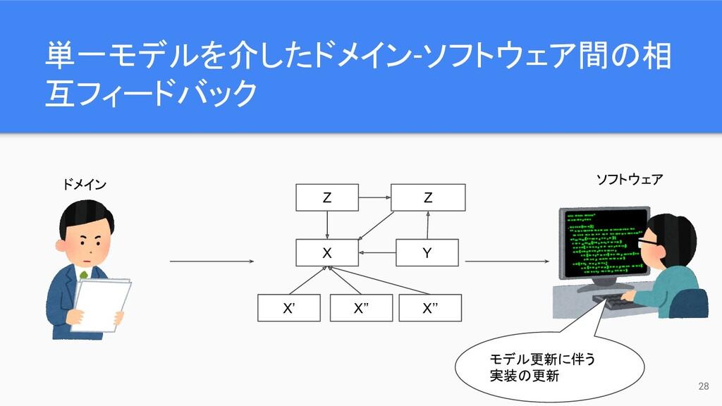 単一モデルを介したドメイン-ソフトウェア間の相 互フィードバック 28 ドメイン ソフトウェア...