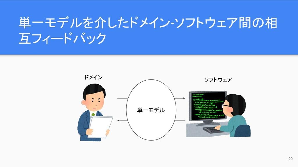 単一モデルを介したドメイン-ソフトウェア間の相 互フィードバック 29 ソフトウェア ドメイン...
