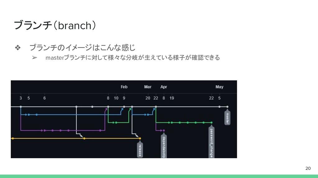 ブランチ(branch) ❖ ブランチのイメージはこんな感じ ➢ masterブランチに対して...