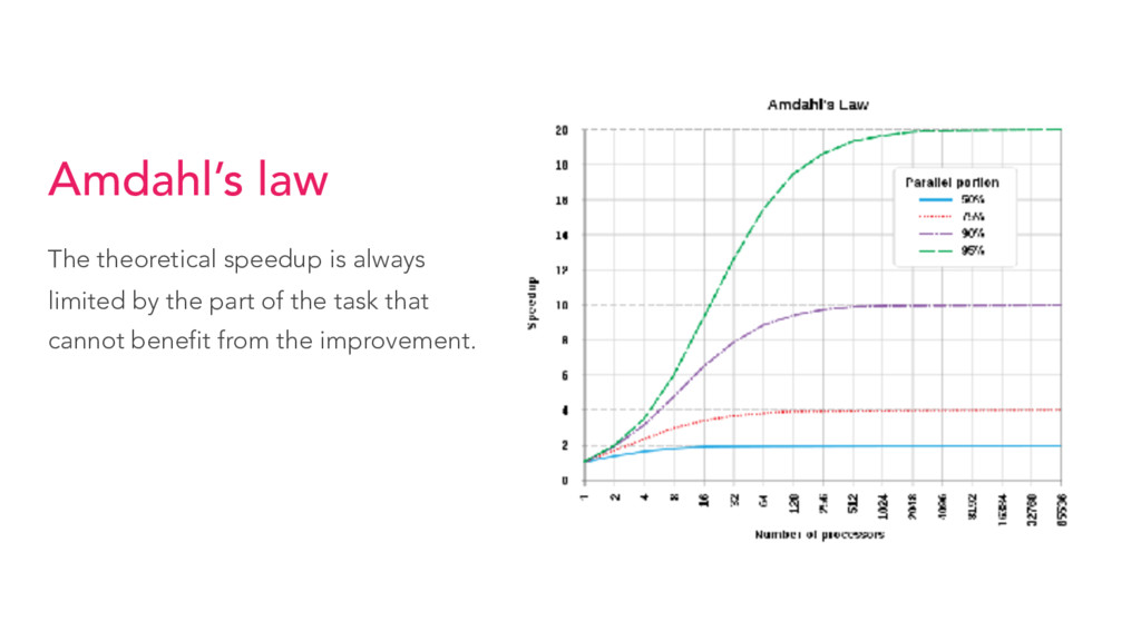 Amdahl's law The theoretical speedup is always ...