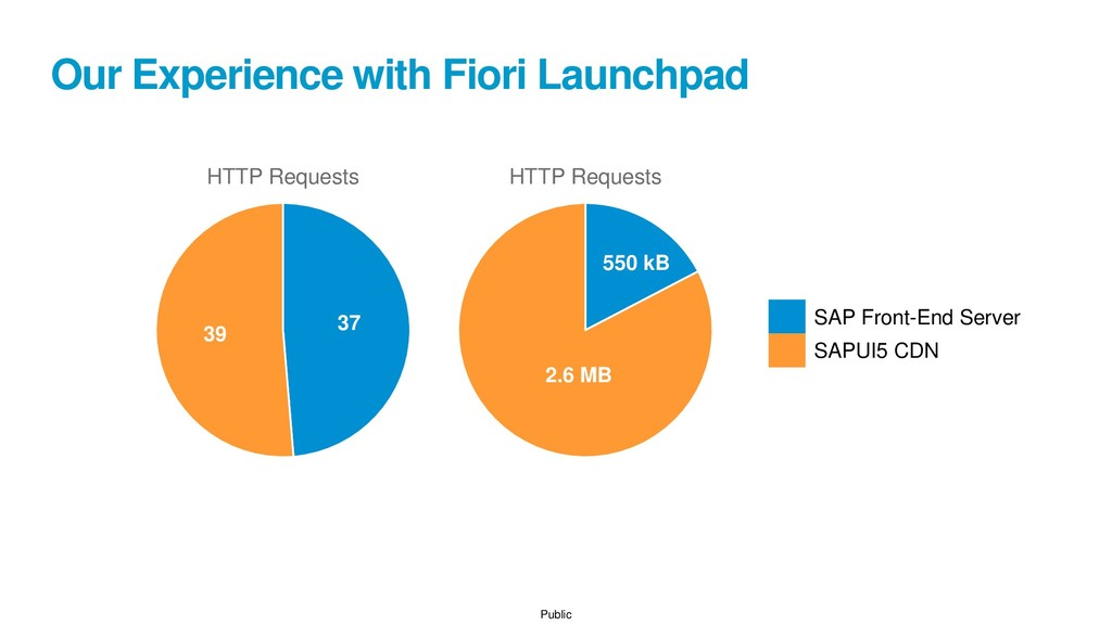 Public Our Experience with Fiori Launchpad HTTP...