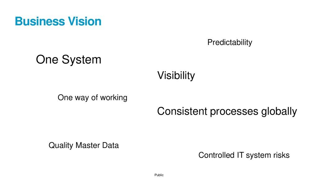 Public Business Vision One System Consistent pr...