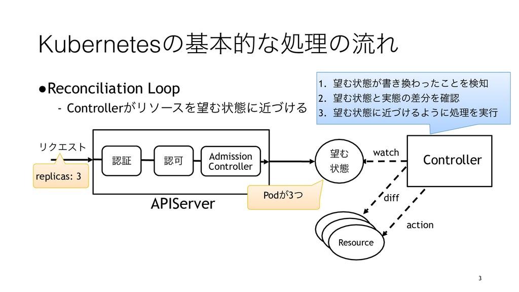 KubernetesͷجຊతͳॲཧͷྲྀΕ ●Reconciliation Loop - Con...