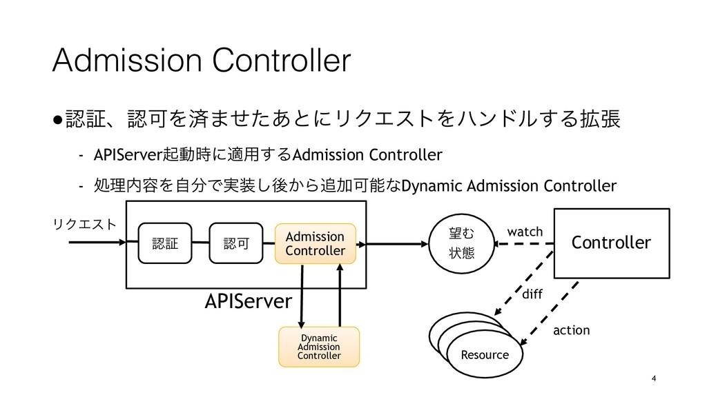 Admission Controller ●ূɺՄΛࡁ·ͤͨ͋ͱʹϦΫΤετΛϋϯυϧ͢Δ...