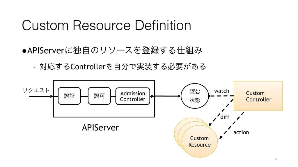 Custom Resource Definition ●APIServerʹಠࣗͷϦιʔεΛొ...