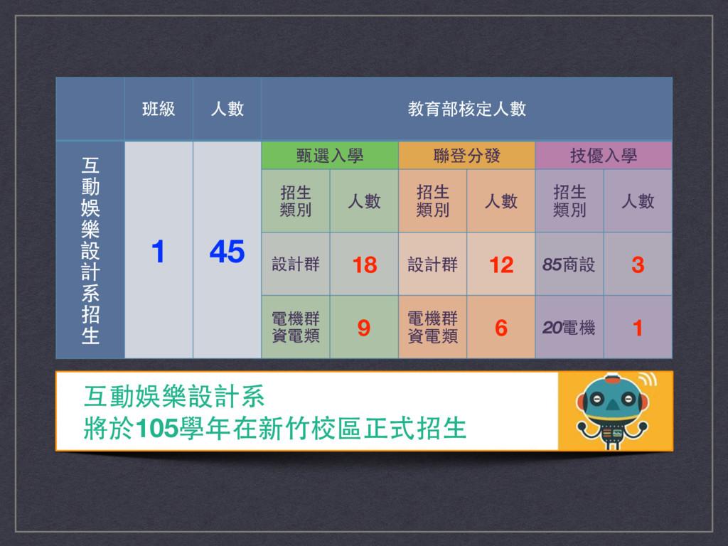 班級 ⼈人數 教育部核定⼈人數 互 動 娛 樂 設 計 系 招 ⽣生 1 45 甄選⼊入學 聯...