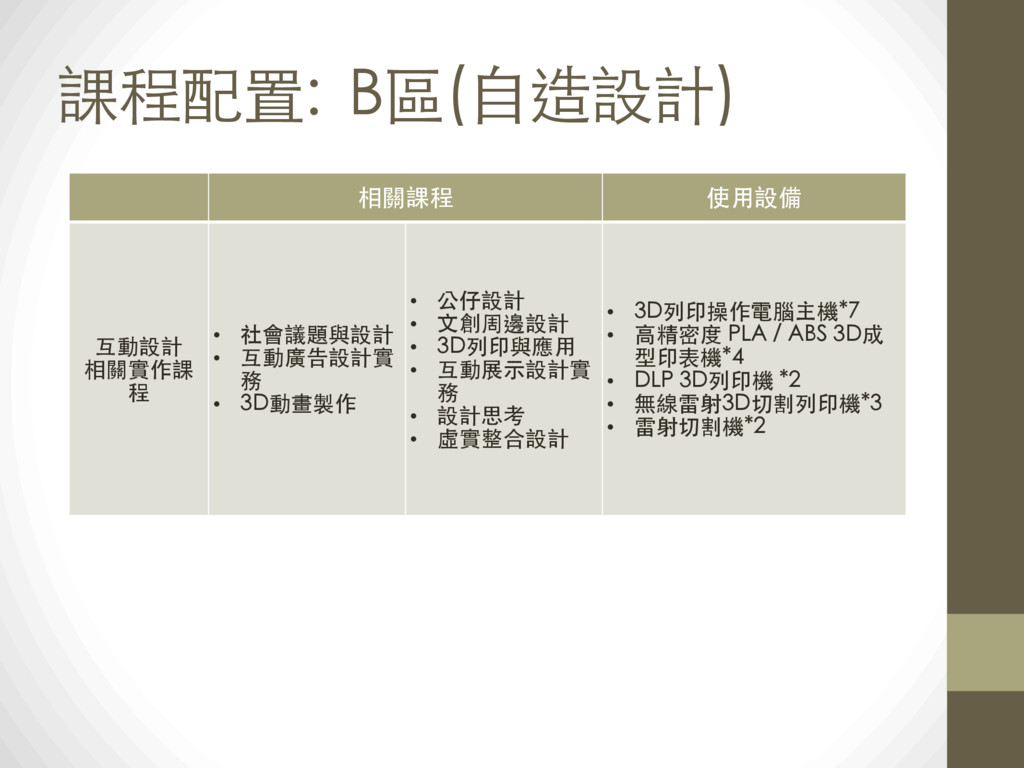 課程配置: B區(⾃自造設計) 相關課程 使⽤用設備 互動設計 相關實作課 程 • 社會議題與...