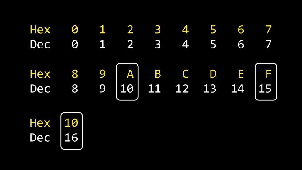 Hex 0 1 2 3 4 5 6 7 Dec 0 1 2 3 4 5 6 7 Hex 8 9...