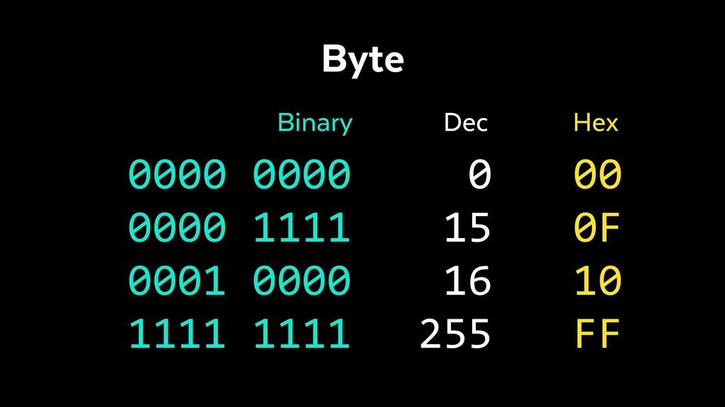 0000 0000 0000 1111 0001 0000 1111 1111 Binary ...