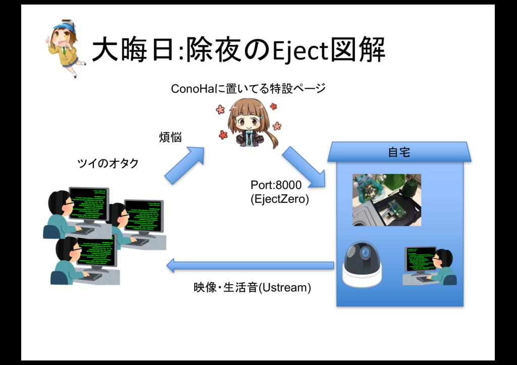 大晦日:除夜のEject図解 Port:8000 (EjectZero) 自宅 ツイのオタク ...