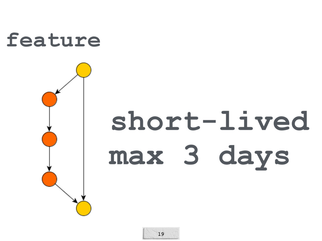 19 short-lived max 3 days feature