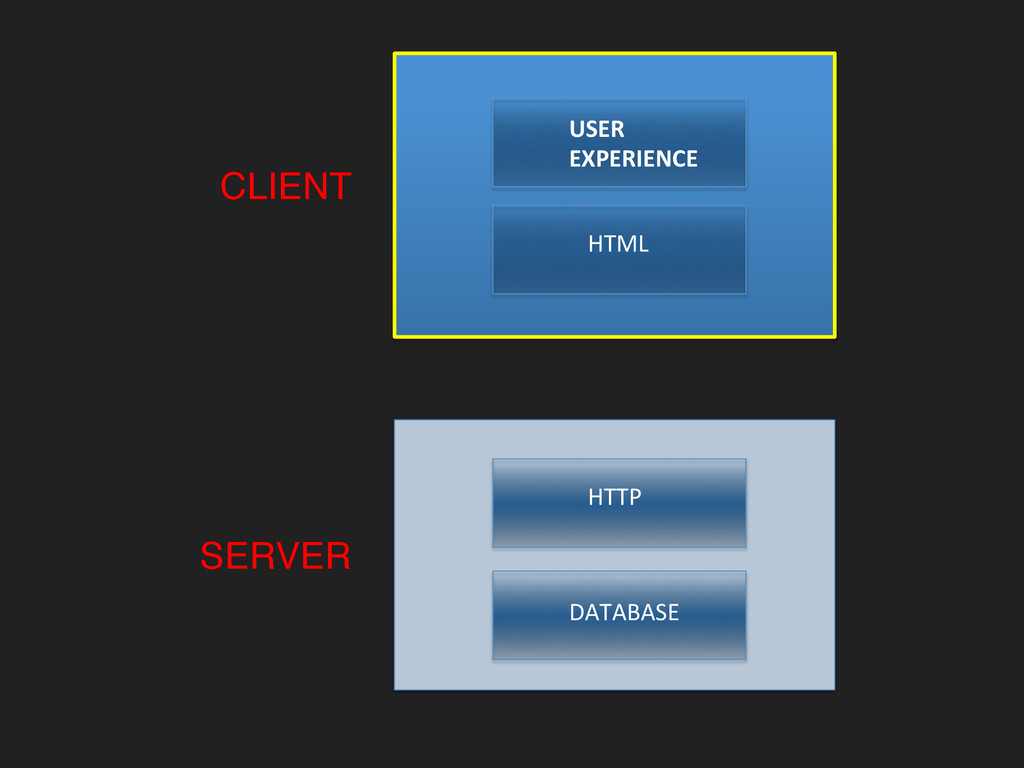 CLIENT! USER  EXPERIENCE  HTML  SERVER...