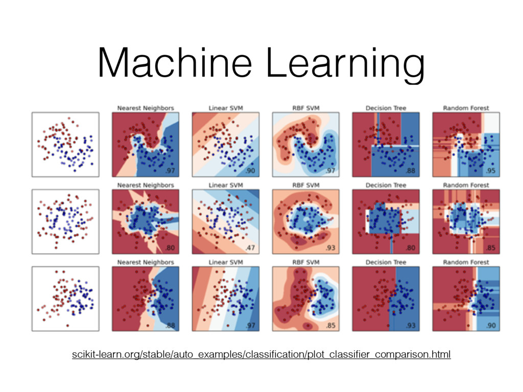 Machine Learning scikit-learn.org/stable/auto_e...
