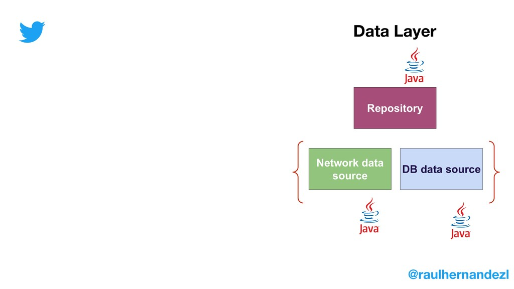 Repository Network data source DB data source D...