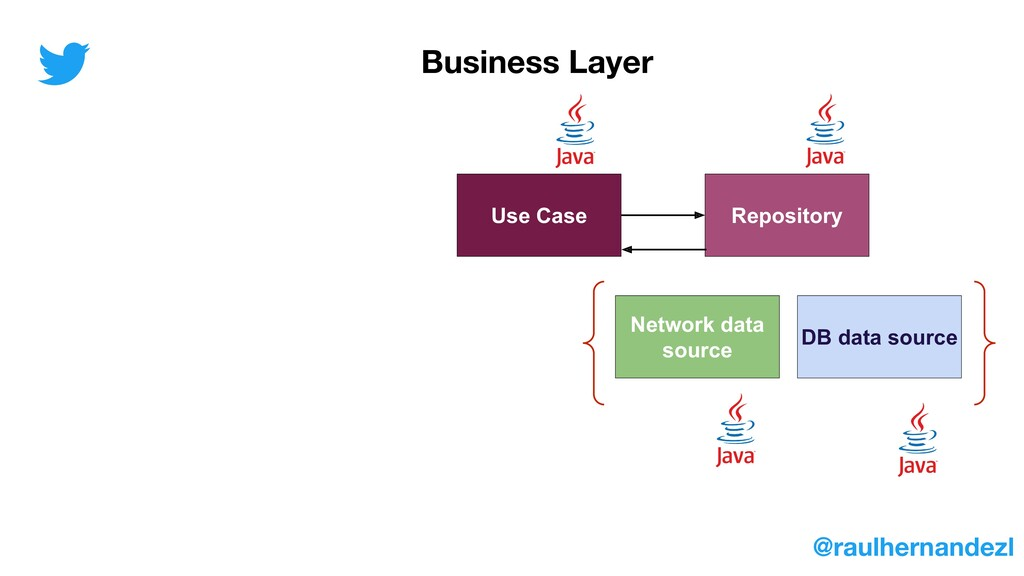 Use Case Repository Network data source DB data...