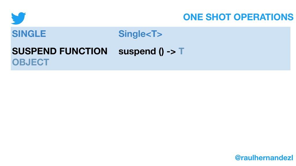 ONE SHOT OPERATIONS @raulhernandezl SINGLE Sing...