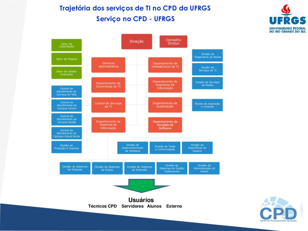 Usuários Técnicos CPD Servidores Alunos Externo...