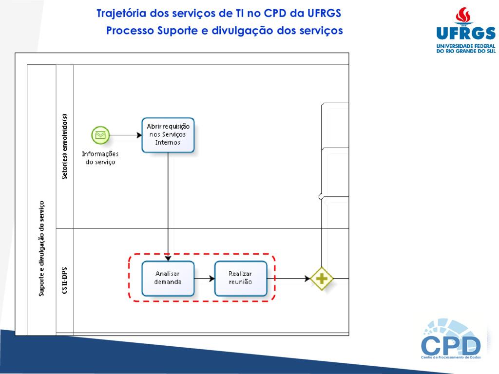 Trajetória dos serviços de TI no CPD da UFRGS P...