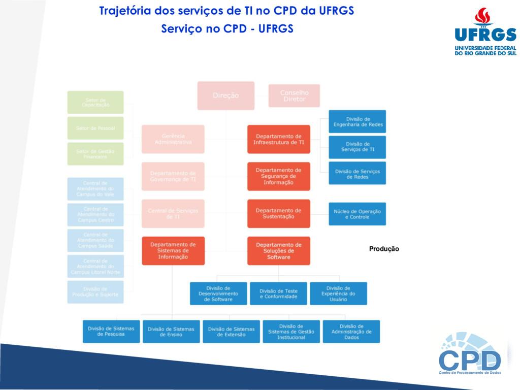 Trajetória dos serviços de TI no CPD da UFRGS S...