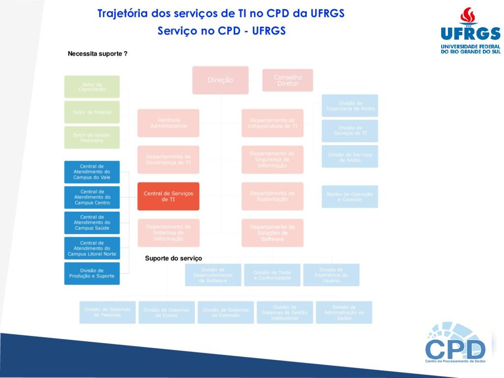 Suporte do serviço Trajetória dos serviços de T...