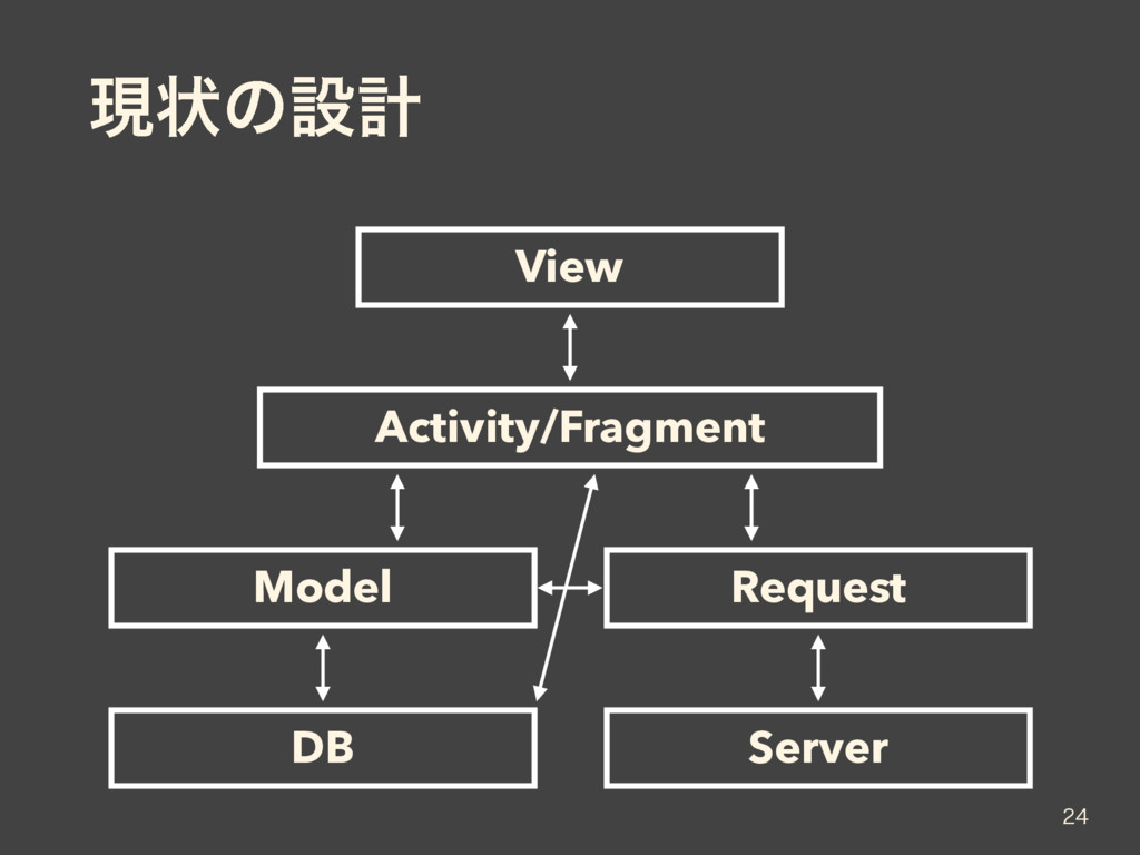 ݱঢ়ͷઃܭ  View Activity/Fragment Model Request D...