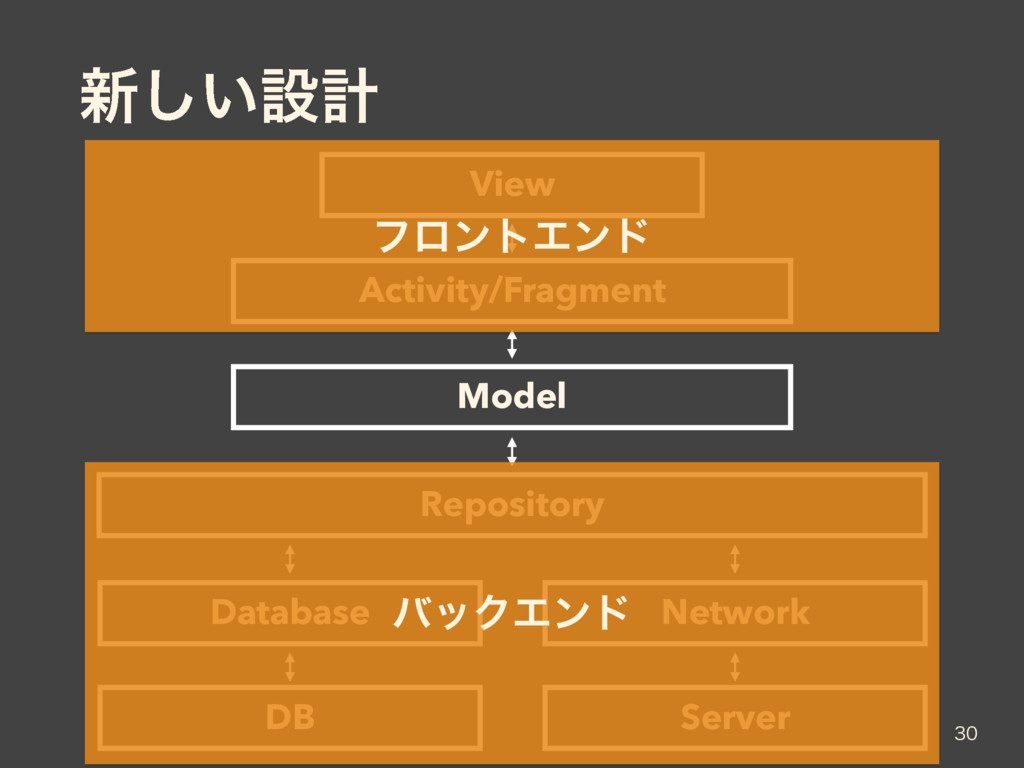 ৽͍͠ઃܭ  View Activity/Fragment Repository Data...