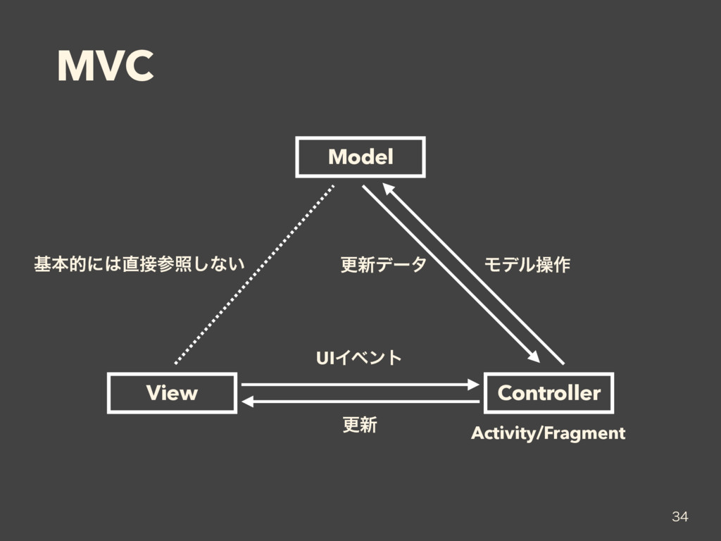 MVC  Model View Controller Activity/Fragment ...