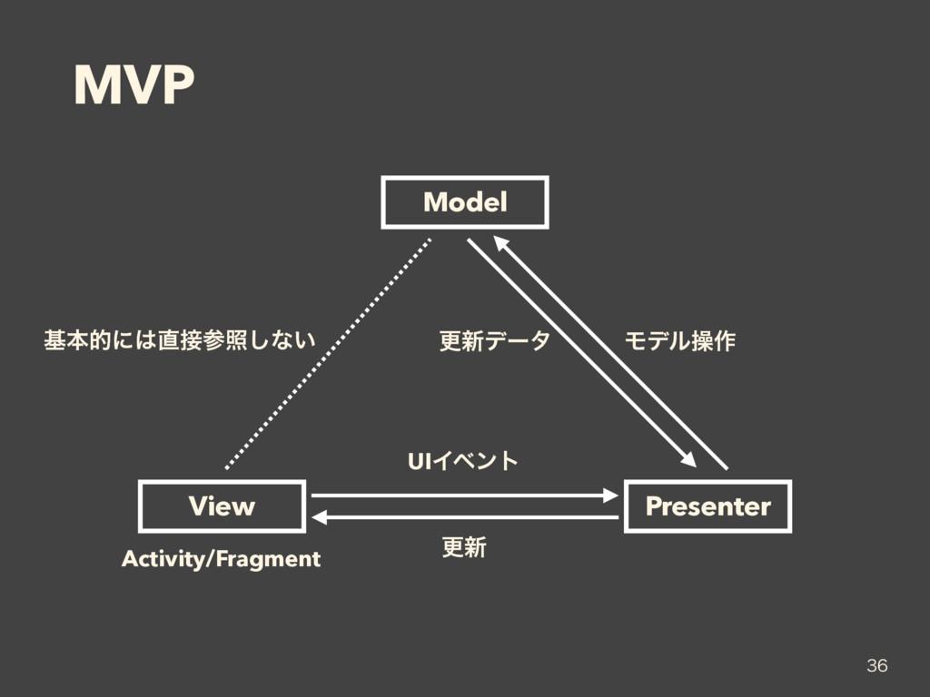 MVP  Model View Presenter Activity/Fragment U...