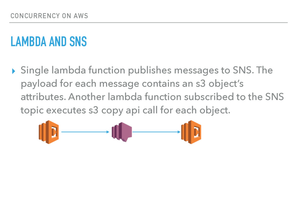 CONCURRENCY ON AWS LAMBDA AND SNS ▸ Single lamb...