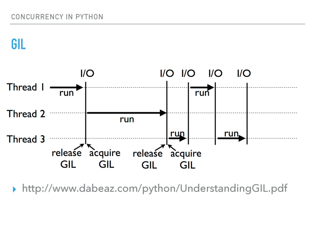 CONCURRENCY IN PYTHON GIL ▸ http://www.dabeaz.c...
