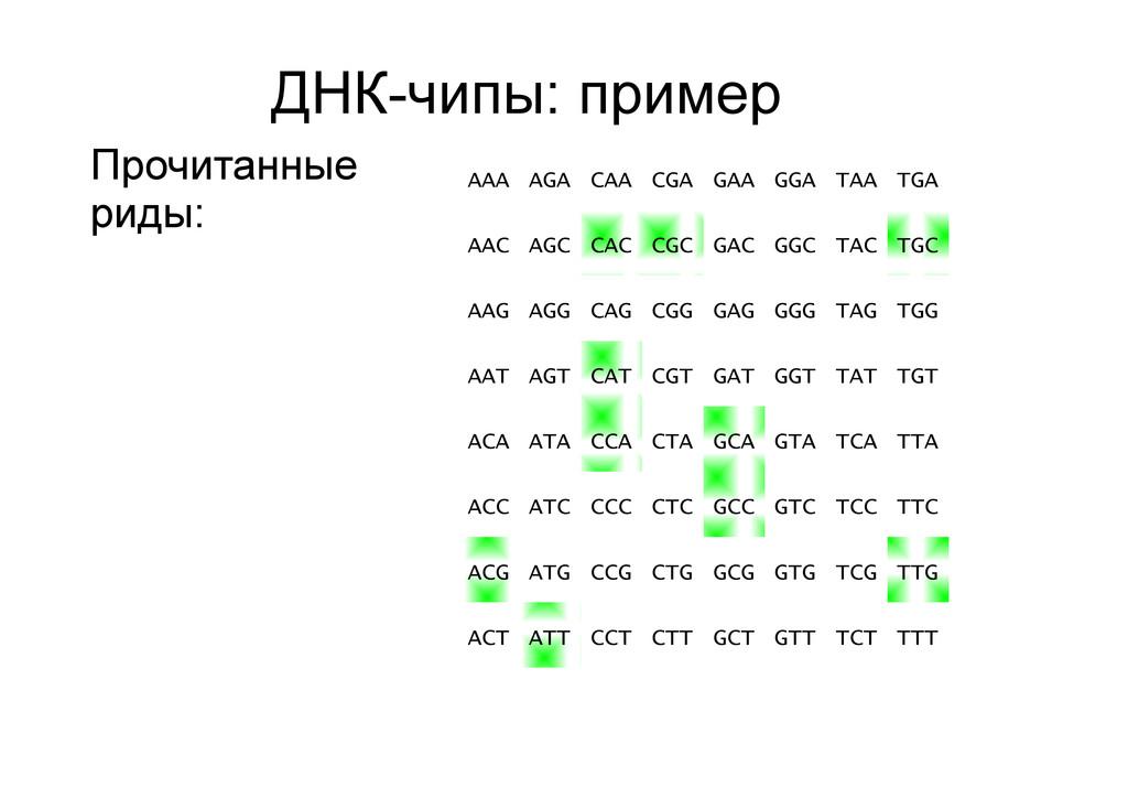 ДНК-чипы: пример Прочитанные риды: AAA AGA CAA ...