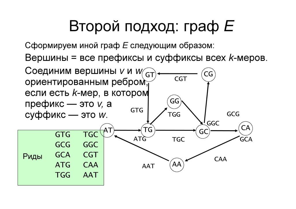 Второй подход: граф E Сформируем иной граф E сл...