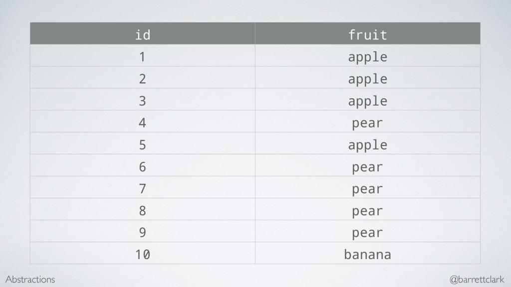 id fruit 1 apple 2 apple 3 apple 4 pear 5 apple...