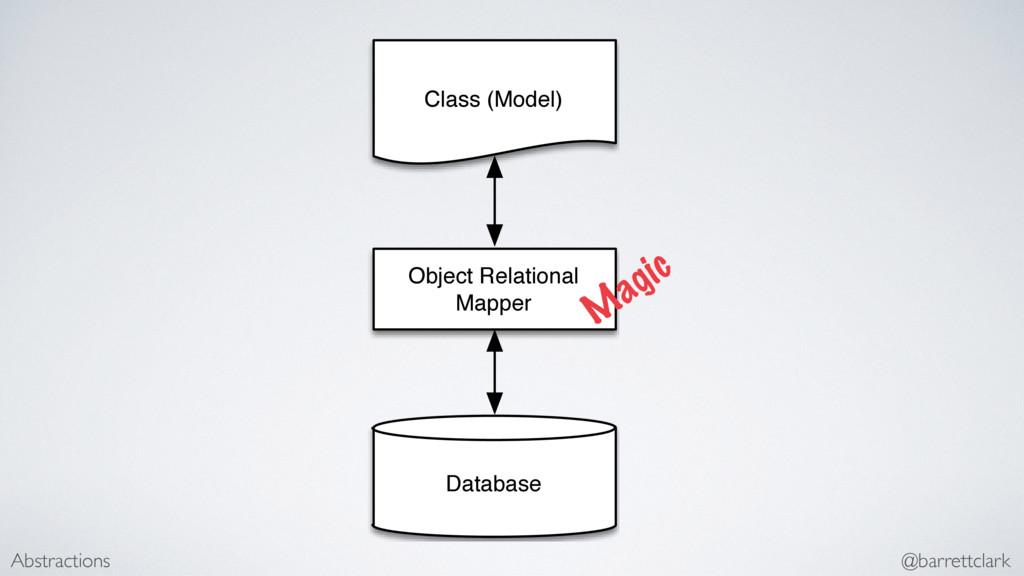 Abstractions @barrettclark Class (Model) Object...