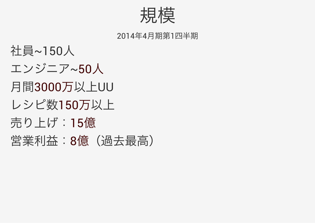2014 4 1 ~150 ~50 3000 UU 150 15 8