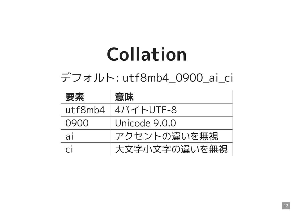 Collation Collation デフォルト: utf8mb4_0900_ai_ci 要...