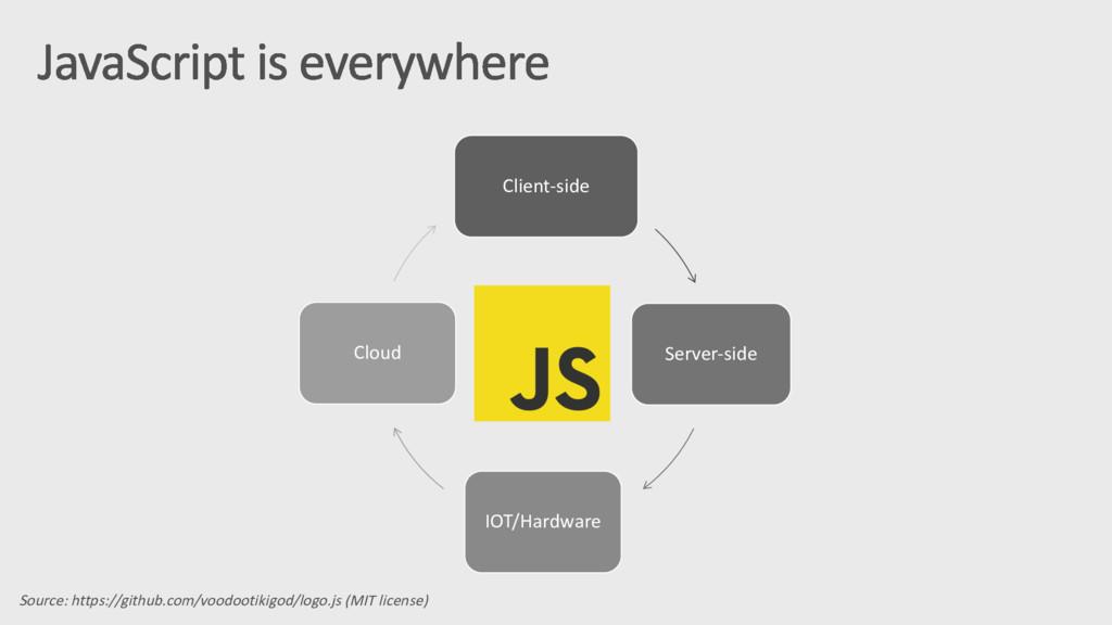 Client-side Server-side IOT/Hardware Cloud Sour...