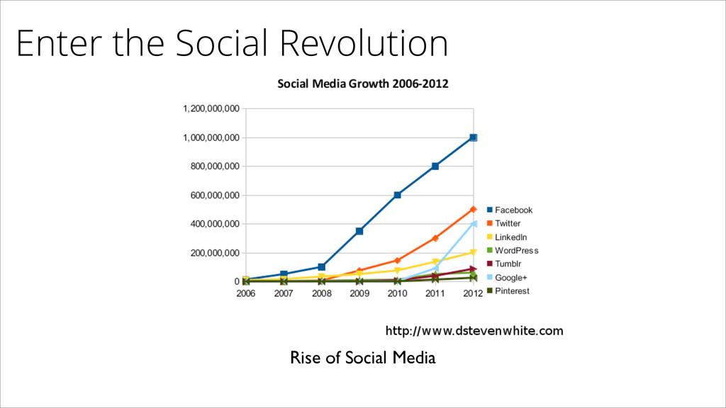 Enter the Social Revolution Rise of Social Media