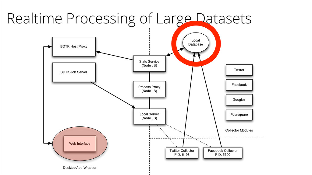 Realtime Processing of Large Datasets Stats Ser...