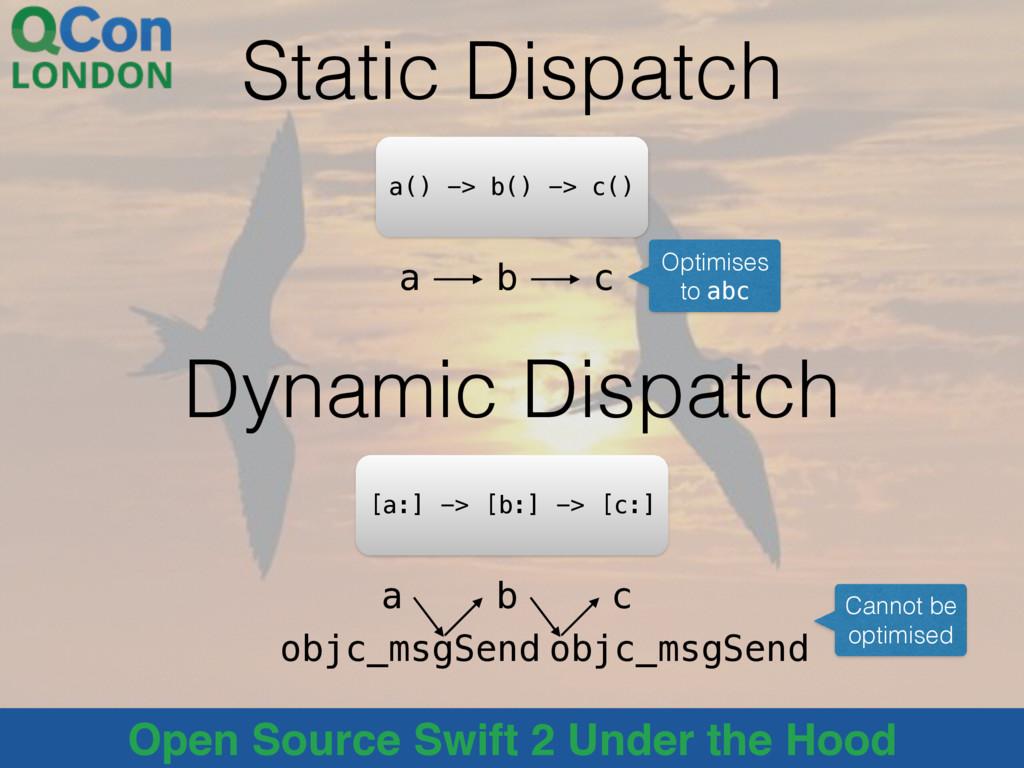 Open Source Swift 2 Under the Hood Static Dispa...