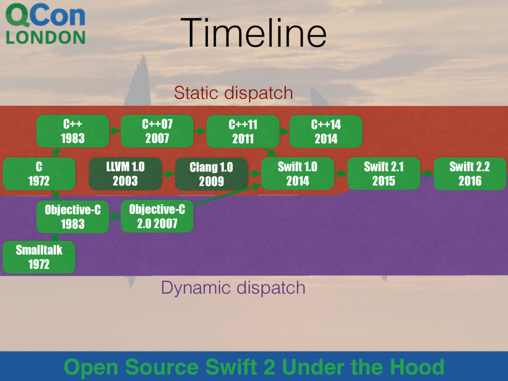 Open Source Swift 2 Under the Hood Timeline C 1...